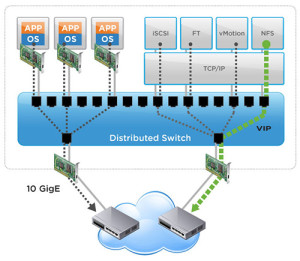 Distributed Switch VMware vSphere