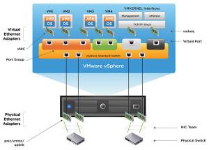 Virtualizzazione server VMware vSphere